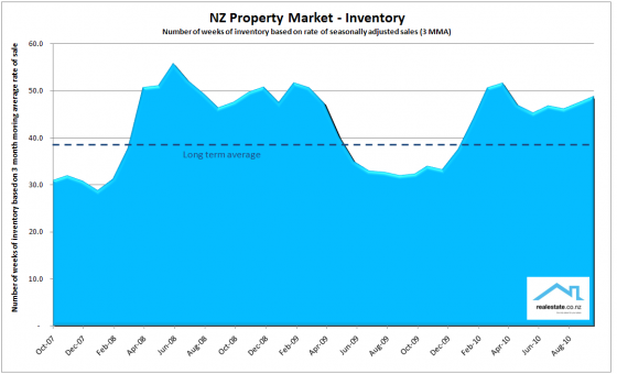 Inventory_chart_Oct_2010