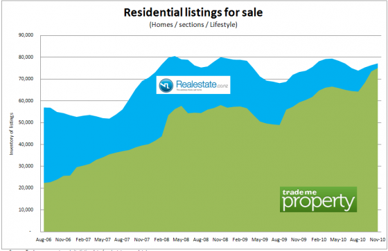 real estate listings for NZ between 2006 and 2010