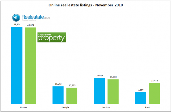 Real estate listings at Nov 2010 for NZ leading two portals