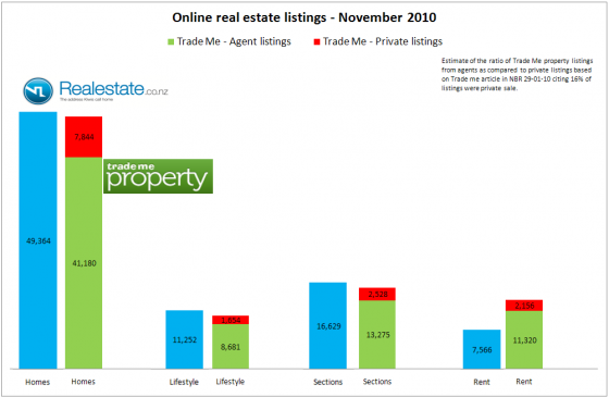 real estate listings online as at Nov 2010 showing private listings and agent listings