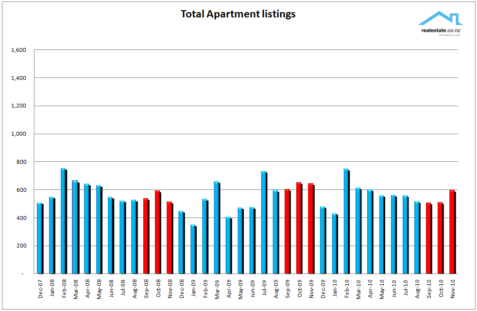 Apartment new listings chart Nov 2010