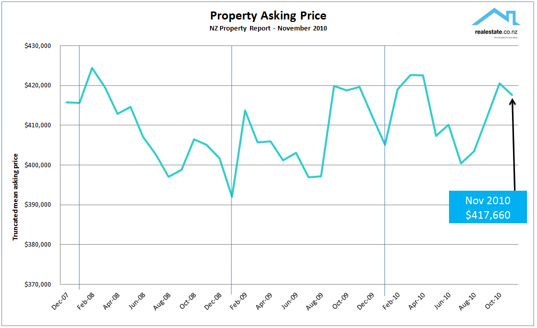 Asking price new listings chart Nov 2010
