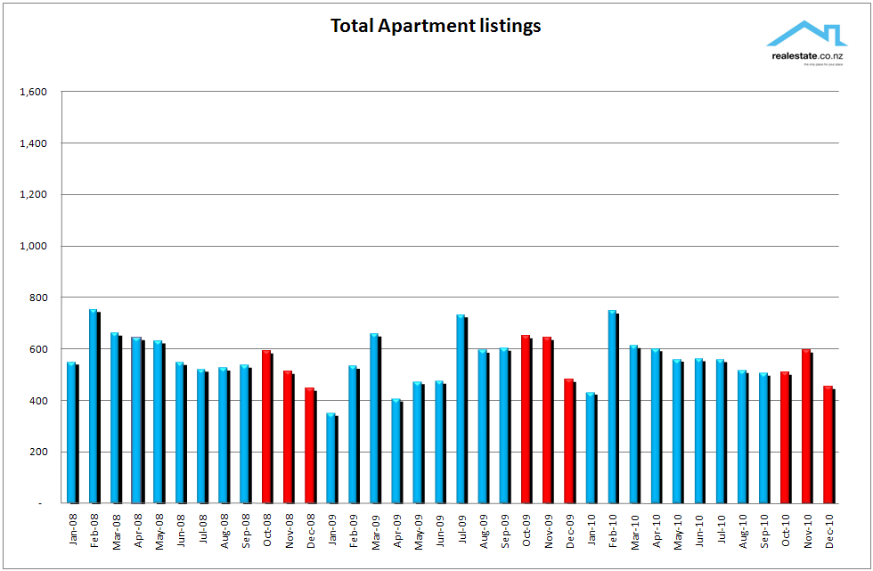 Chart_of_new_listings_of_Apartments_NZ_Dec_2010