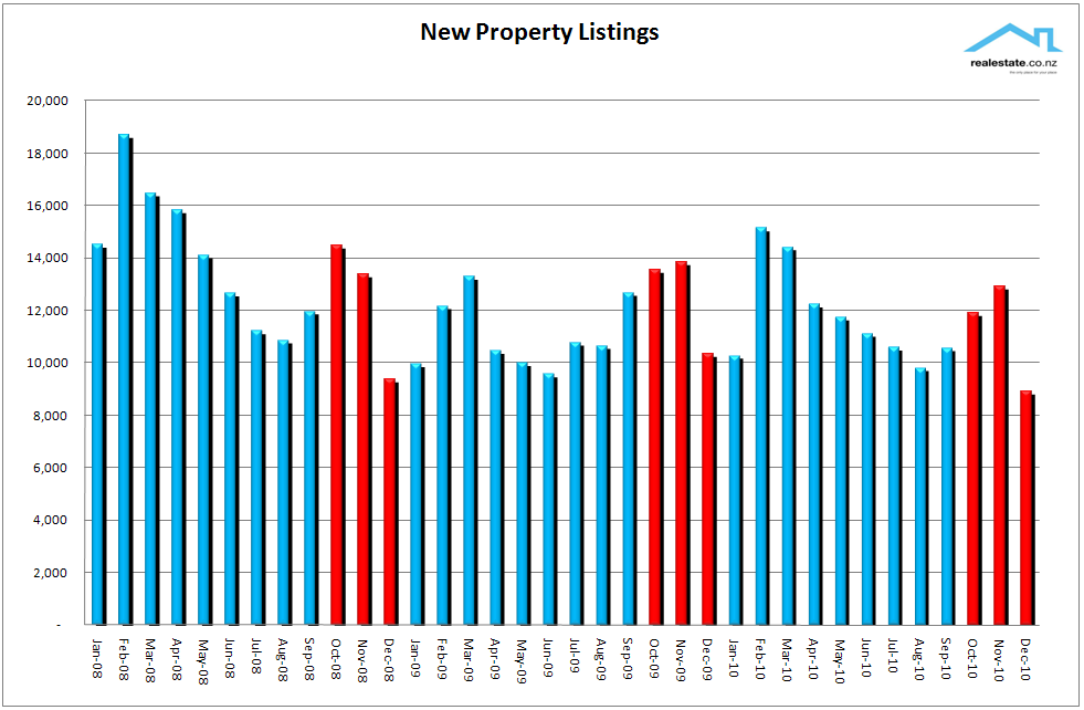 Chart_of_new_listings_of_New_Property_NZ_Dec_2010