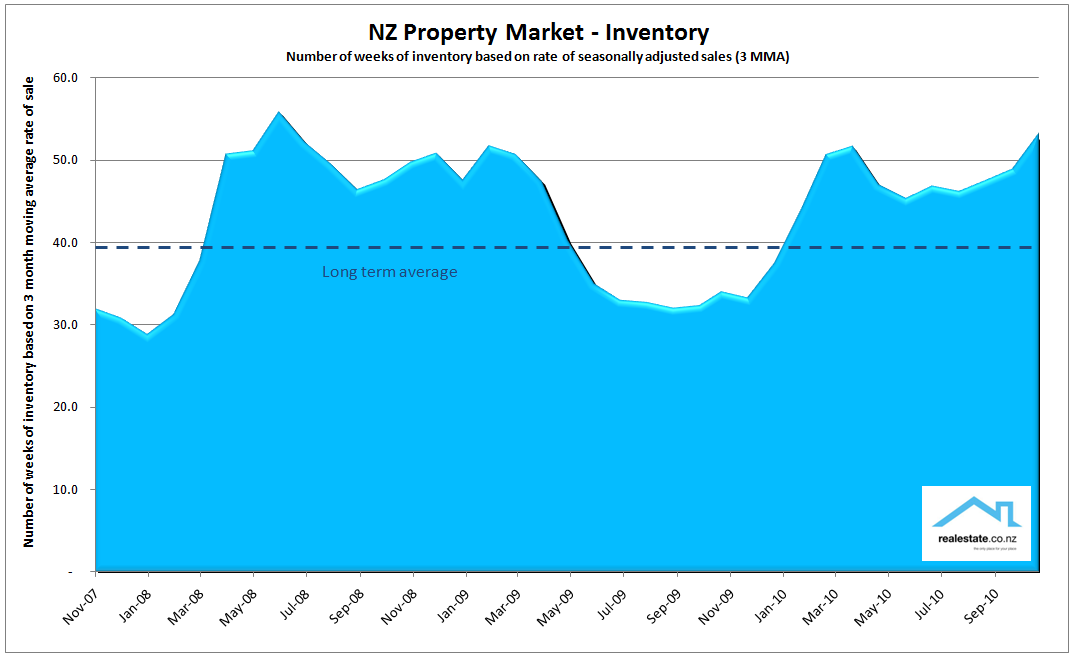 Inventory of unsold houses Nov 2010