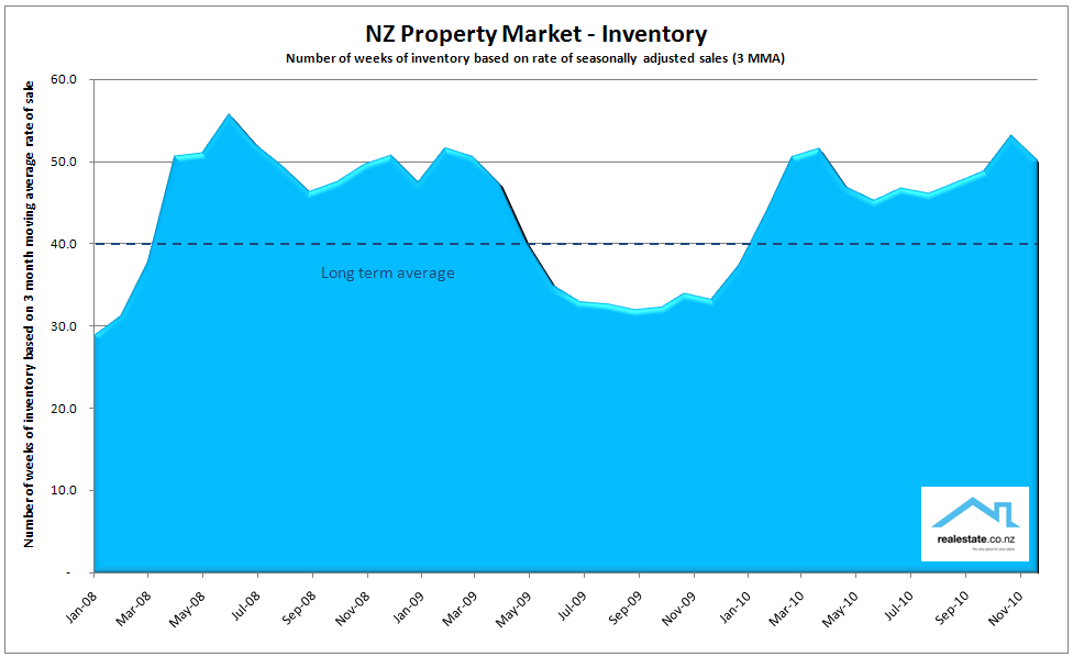 Inventory_chart_Dec_2010