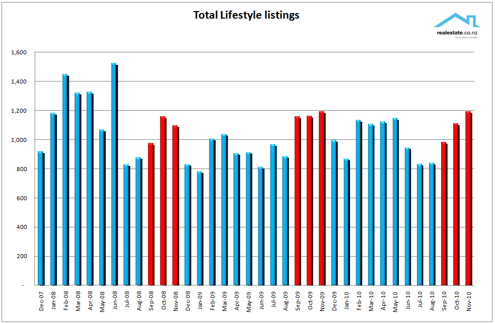 Lifestyle new listings chart Nov 2010