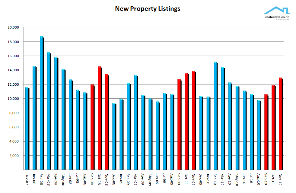New listings chart Nov 2010
