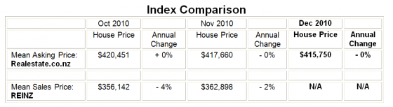 Price_Index_comparison_REINZ_sale_price_to_Realestate.co.nz_listing_price_Dec_2010
