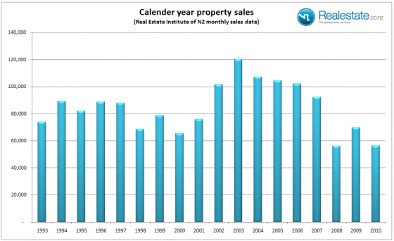 NZ Property sales each year 1992 to 2010 REINZ Realestate.co.nz