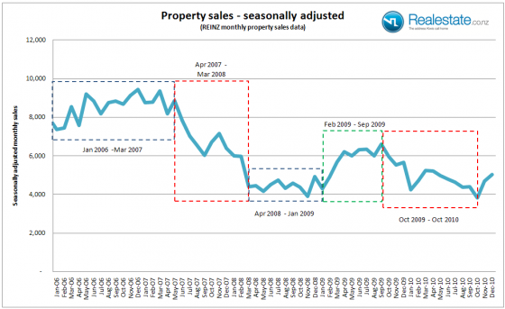 Seasonally_adjusted_monthly_sales_to_Dec_2010