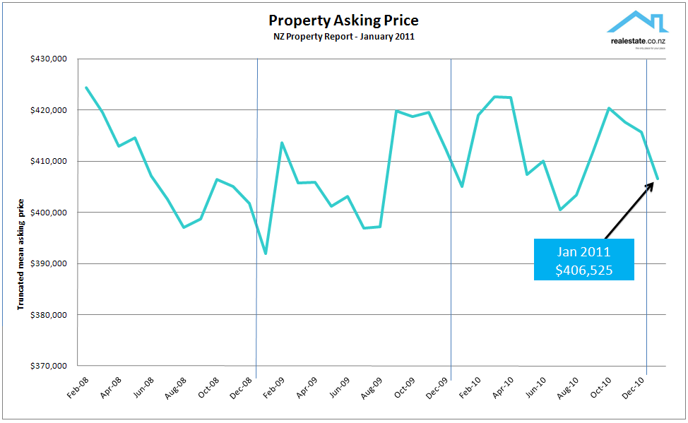 Asking_price_chart_Jan_2011_NZ_Property_Report_Realestate.co.nz