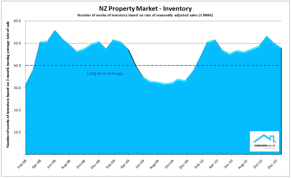Inventory_chart_of_unsold_properties_Jan_2011_NZ
