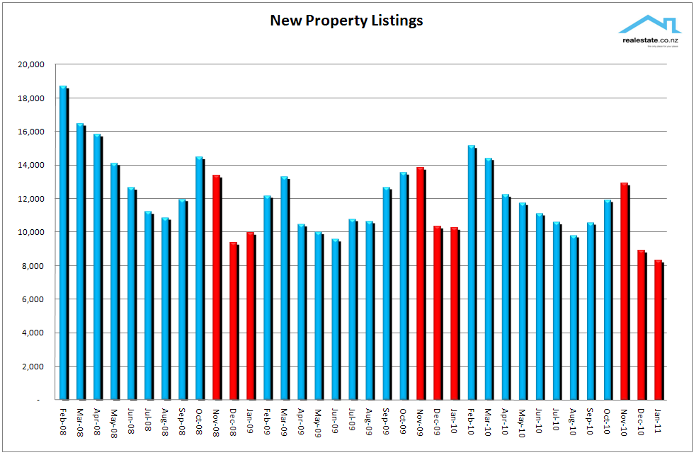 New_listings_chart_Jan_2011_NZ_Property_Report_Realestate.co.nz