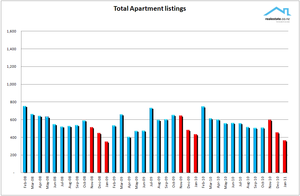 New_listings_of_apartments_Jan_2011_NZ_Propertry_Report_Realestate.co.nz