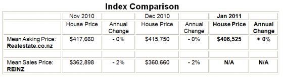 Price_Index_Jan_2011_NZ_Property_Report_Realestate.co.nz