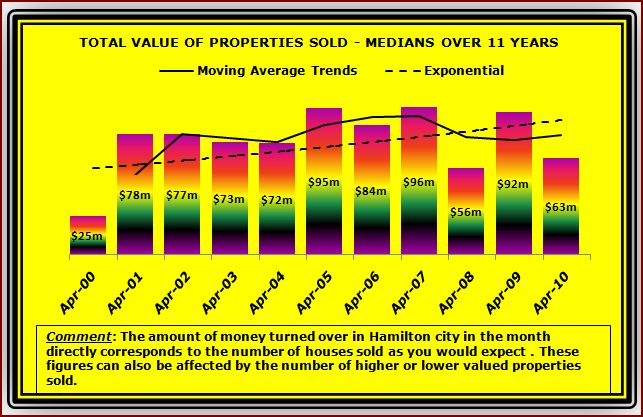 April Historical Value of houses sold M2