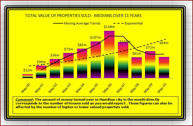 May Historical Value of houses sold M2