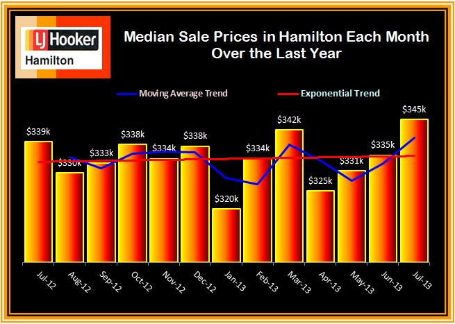 Median Sale Prices Each Month Over Last Year July 2013