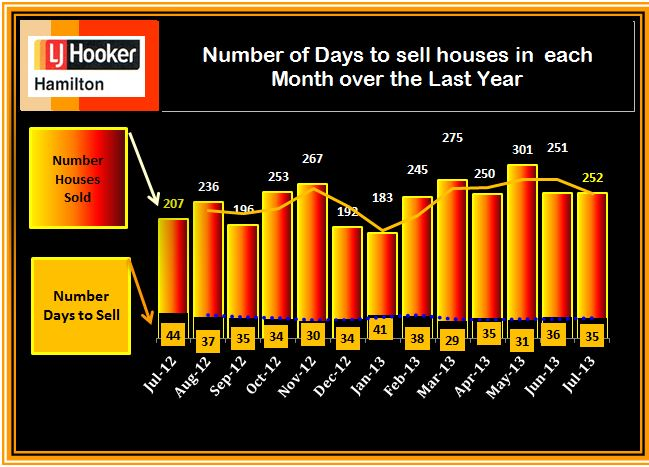 #Sold and Days to Sell July 2013