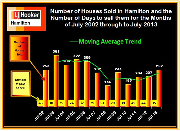Sold and Days to sell July 2003 - 2013