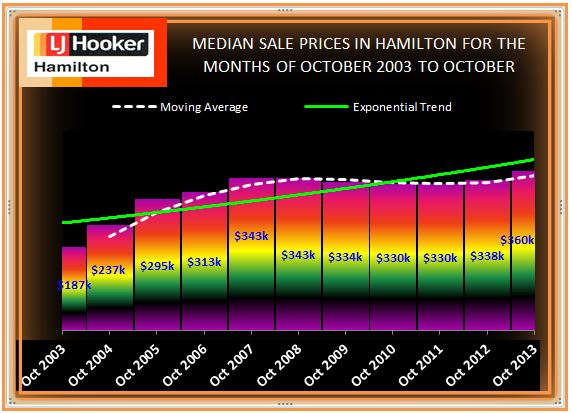 Median Sale Prices 2003 - 2013 October