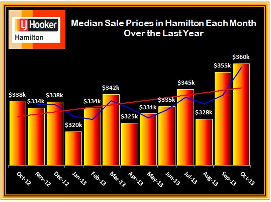 Median Sale Prices Each Month Over Last Year October 2013