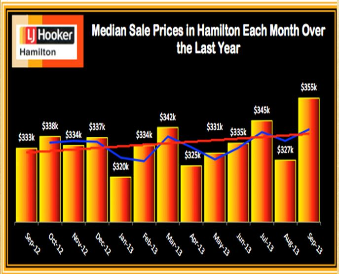 Median Sale Prices Each Month Over Last Year September 2013