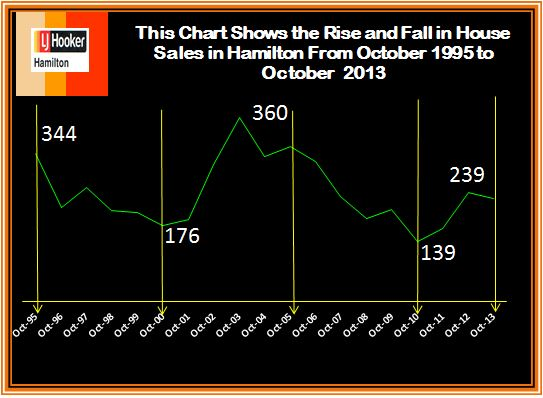 Rise and fall of sales from 1995 to 2013 October 2013