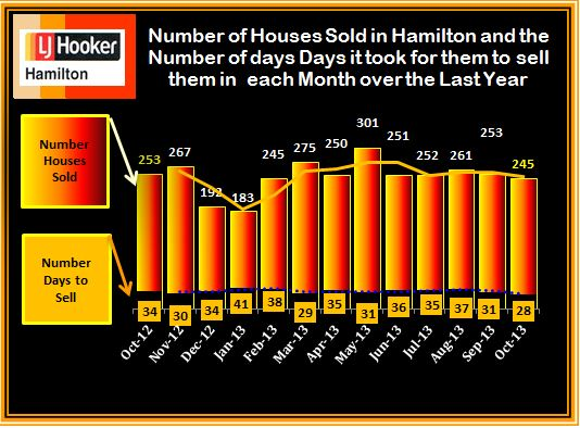 #Sold and Days to Sell October 2013