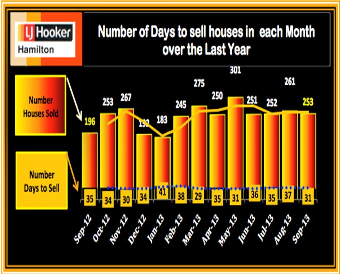 #Sold and Days to Sell September 2013