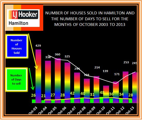 Sold and Days to sell October 2003 - 2013