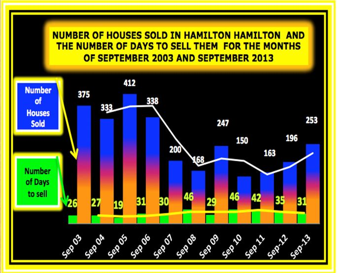 Sold and Days to sell September2003 - 2013