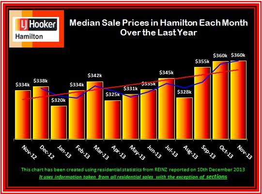 Median Sale Prices Each Month Over Last Year November 2013