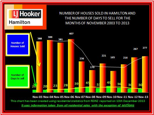 Sold and Days to sell November 2003 - 2013