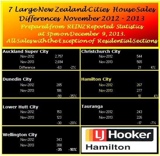 Summary of Houses Sold in New Zealand Major Cities November 2012-2013