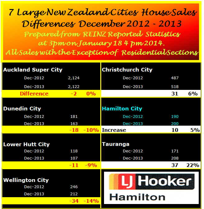 December 2013 Major City Sales Summary