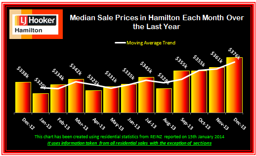 December 2013 Median Sale Prices Monthly over last 13 Months