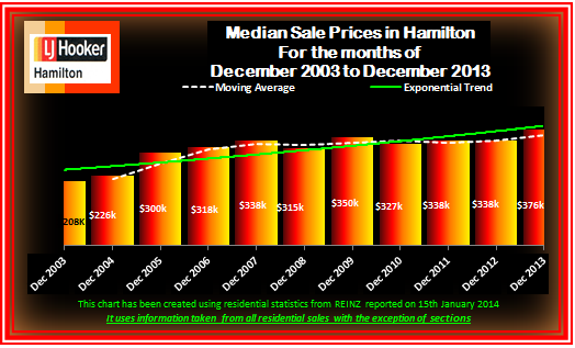 December 2013 Median Sales Prices 2003 to 2013