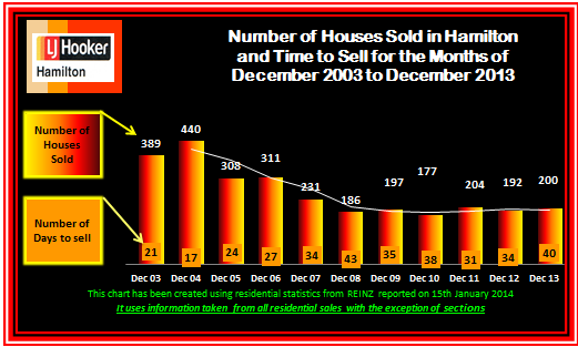 December 2013 Sales and days to sell 2003 to 2013