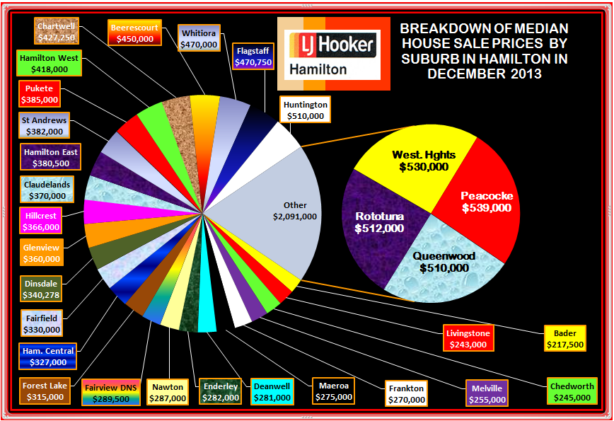 December 2013 Suburban Break down of Median Sale Prices