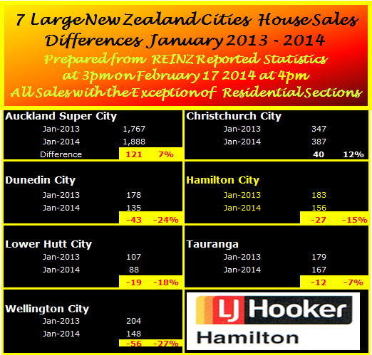 January 2014 Major City Sales Summary