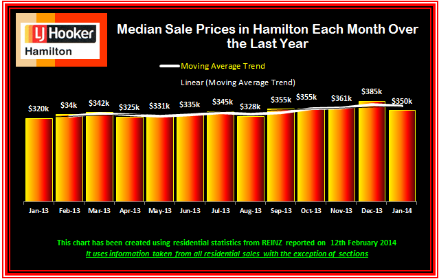January 2014 Median Sale Prices Monthly over last 13 Months