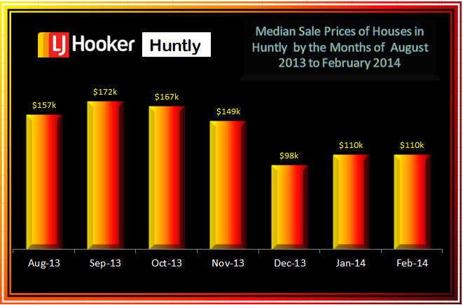 February 2014 Median Prices