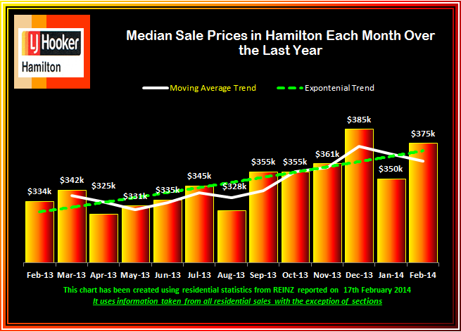 February 2014 Median Sale Prices Monthly over last 13 Months
