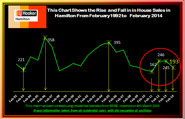 February 2014 Rise and Fall of House Sales 1992 - 2013