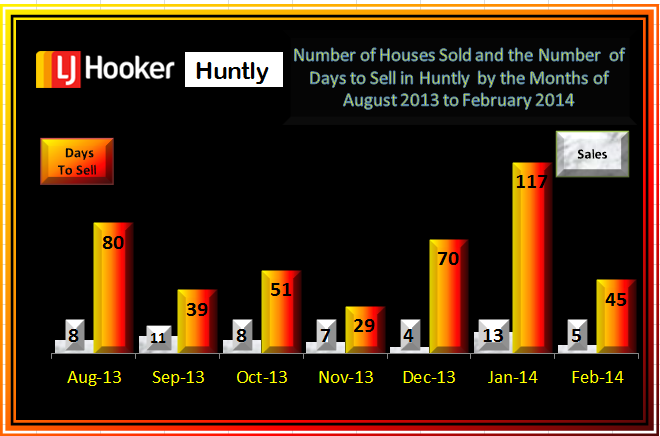 February 2014 Sales & Days to sell