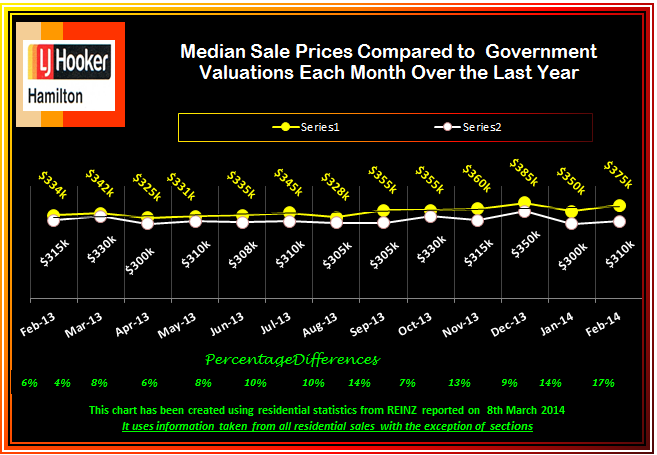 February Median Sale Prices Compared with CV's Monthly over last 13 Months