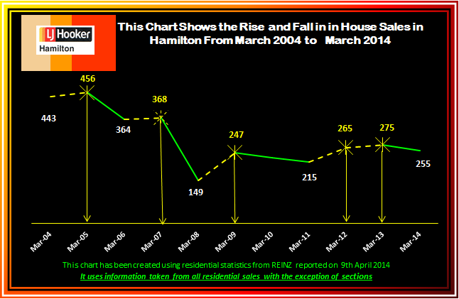 March 2014 Rise and Fall of House Sales 2004 - 2013