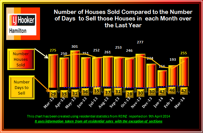 March 2014 Sales and days to sell